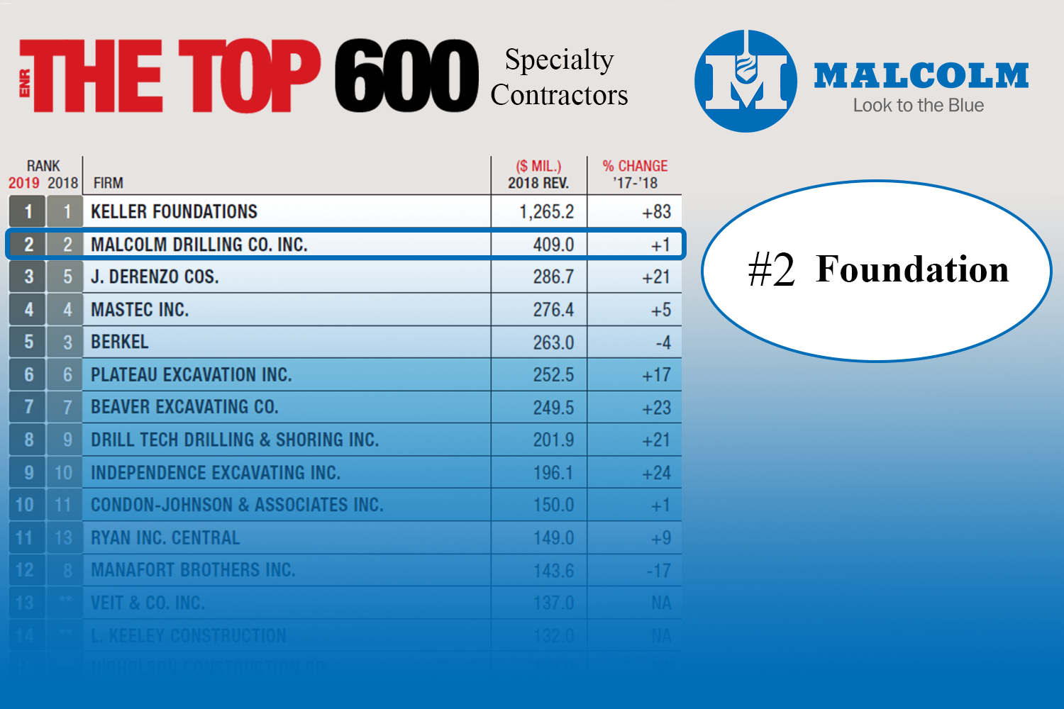 ENR Top 25 An Recovered Recovered
